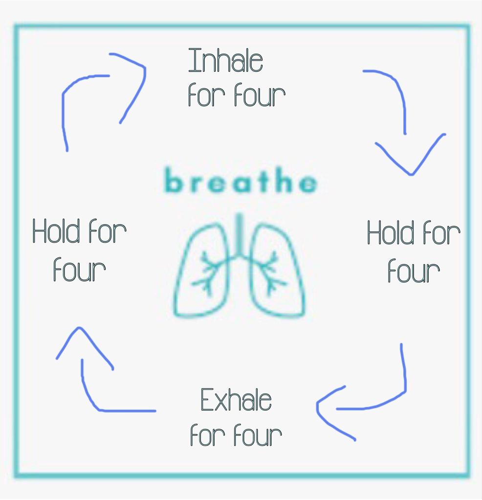 Diagram explaining squared breathing
